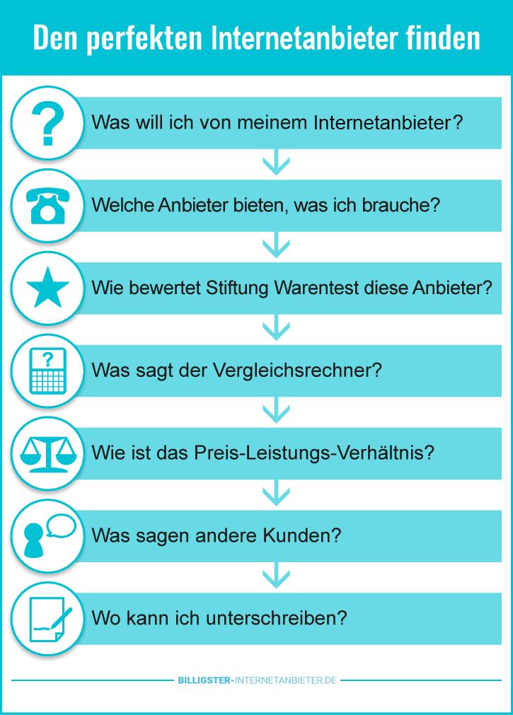Internetanbieter Preisvergleich Köln