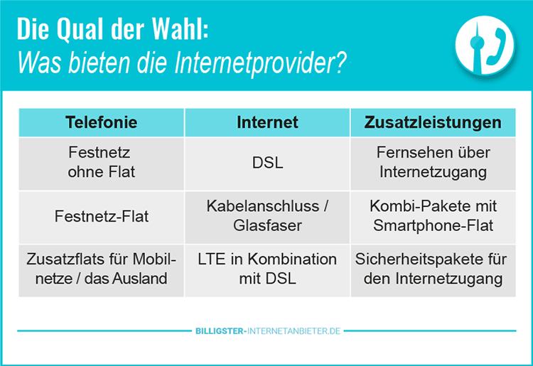 Internetanbieter Auswahl nach dem Test