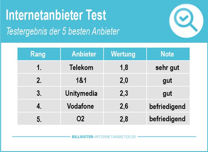 Internetanbieter Testsieger Stiftung Warentest