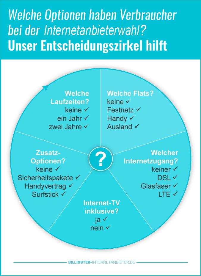 Internetanbieter München Tarifauswahl