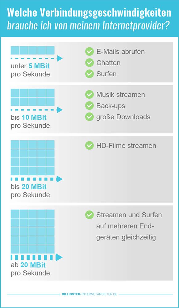 Schnellster Internetanbieter Deutschland