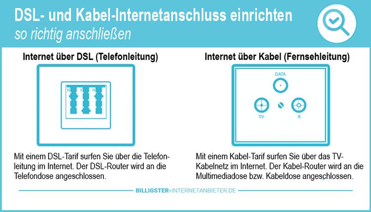 DSL Kabel Internetanschluss einrichten
