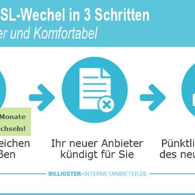 Einfacher und sicherer DSL-Wechsel in nur 3 Schritten