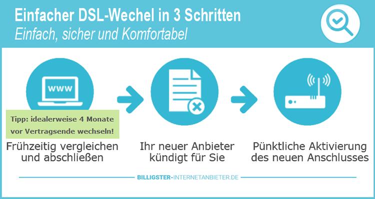 Einfacher und sicherer DSL Wechsel