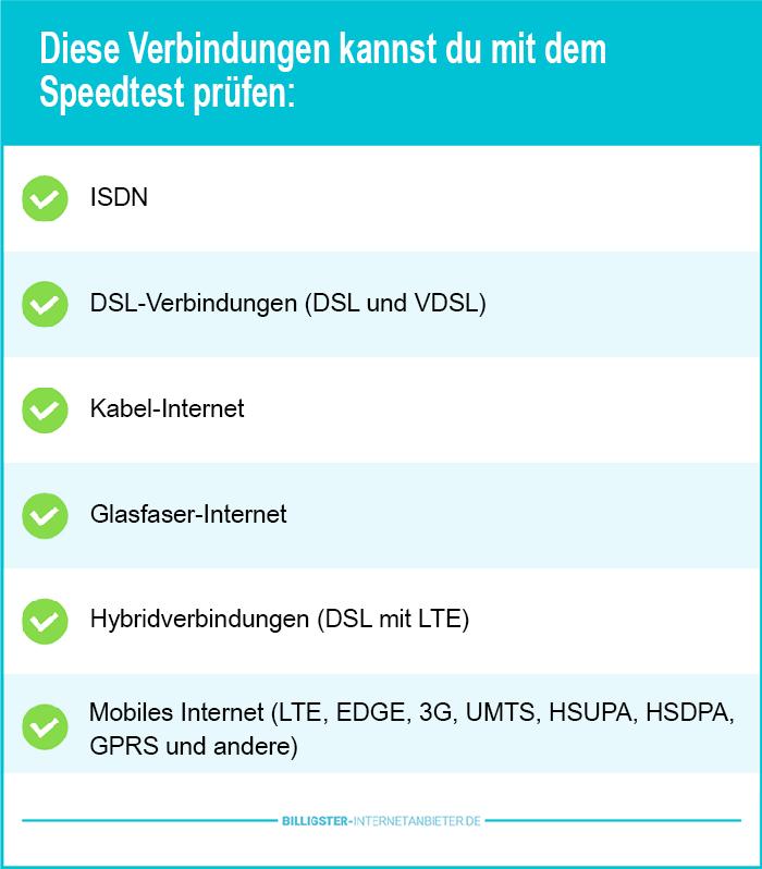 DSL Speedtest Verbindungen