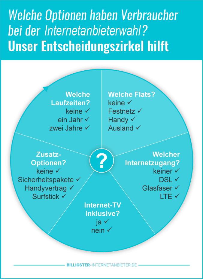 Festnetz und Internet O2