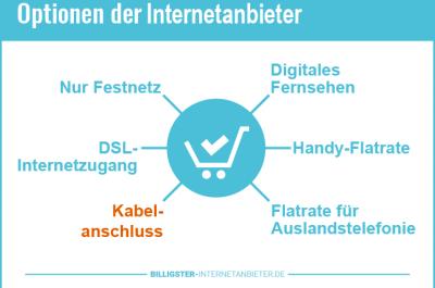 Internetanschluss über Kabel 2020 – Anbieter und Tarife mit Kabelanschluss