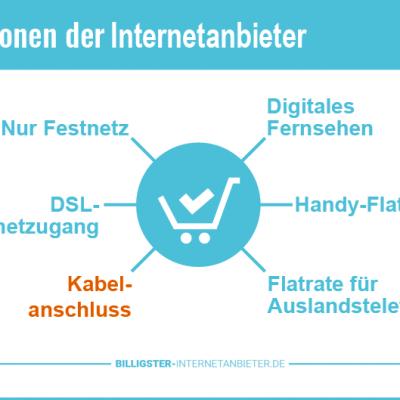 Internetanschluss über Kabel 2019 – Anbieter und Tarife mit Kabelanschluss