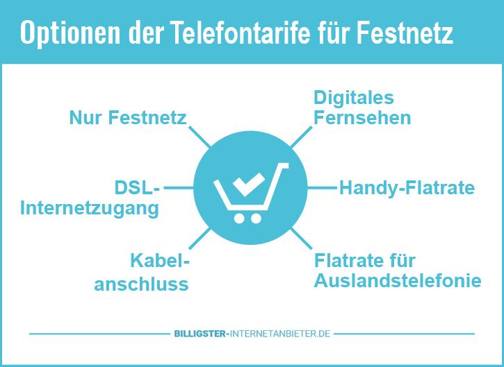 Optionen der Telefontarife für Festnetz