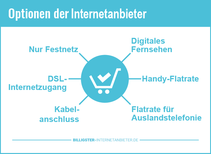 DSL Anbieter Vergleich Stiftung Warentest